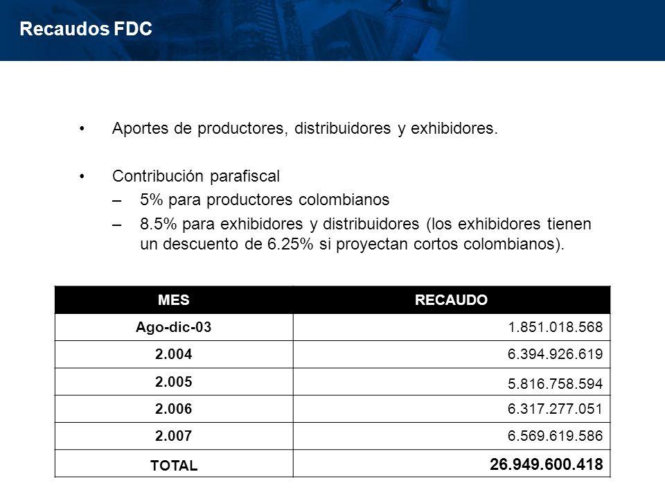 inisterio de Cultura República de Colombia Aportes de productores, distribuidores y exhibidores. Contribución parafiscal –5% para productores colombia