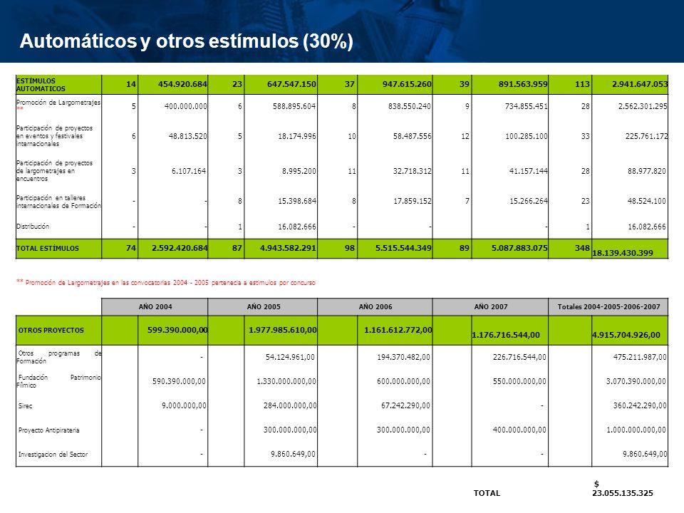 inisterio de Cultura República de Colombia Automáticos y otros estímulos (30%) ESTÍMULOS AUTOMATICOS 14 454.920.684 23 647.547.150 37 947.615.260 39 8