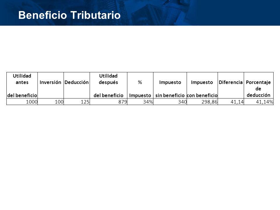inisterio de Cultura República de Colombia Beneficio Tributario Utilidad antesInversiónDeducción Utilidad después%Impuesto DiferenciaPorcentaje del beneficio Impuestosin beneficiocon beneficio de deducción 100010012587934%340298,8641,1441,14%