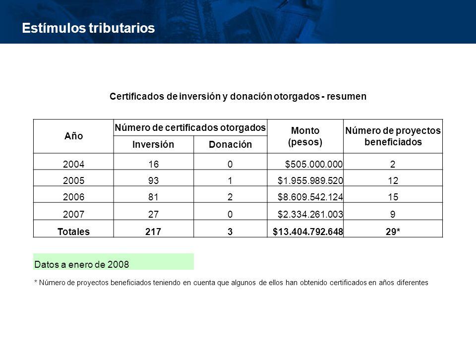 inisterio de Cultura República de Colombia Estímulos tributarios Certificados de inversión y donación otorgados - resumen Año Número de certificados otorgados Monto (pesos) Número de proyectos beneficiados InversiónDonación 2004160$505.000.0002 2005931$1.955.989.52012 2006812$8.609.542.12415 2007270$2.334.261.0039 Totales2173$13.404.792.64829* Datos a enero de 2008 * Número de proyectos beneficiados teniendo en cuenta que algunos de ellos han obtenido certificados en años diferentes