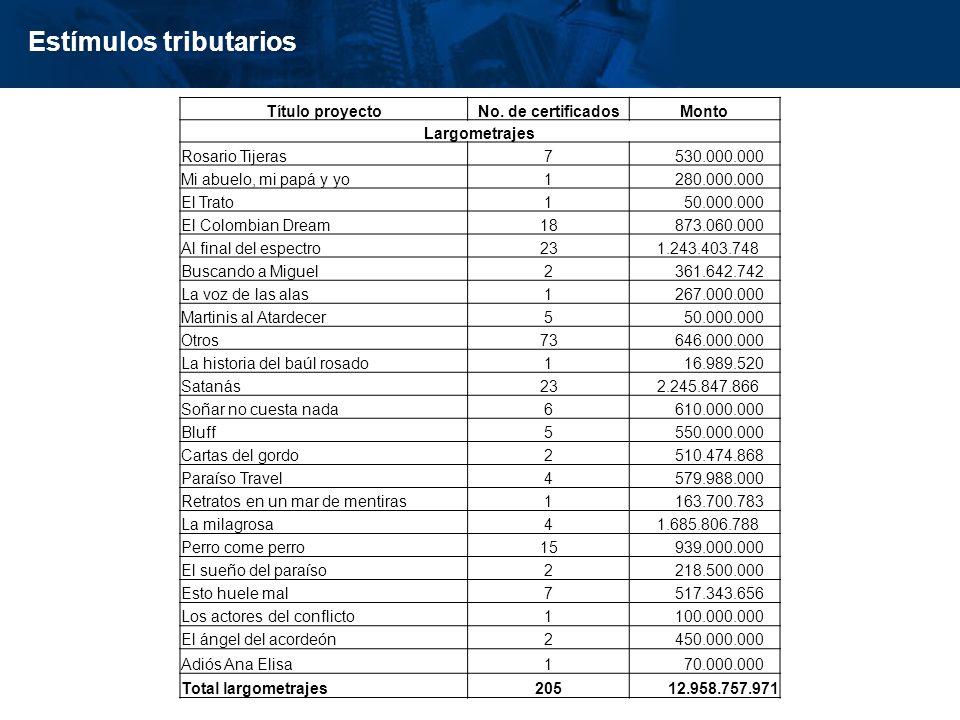 inisterio de Cultura República de Colombia Estímulos tributarios Título proyectoNo. de certificadosMonto Largometrajes Rosario Tijeras7 530.000.000 Mi