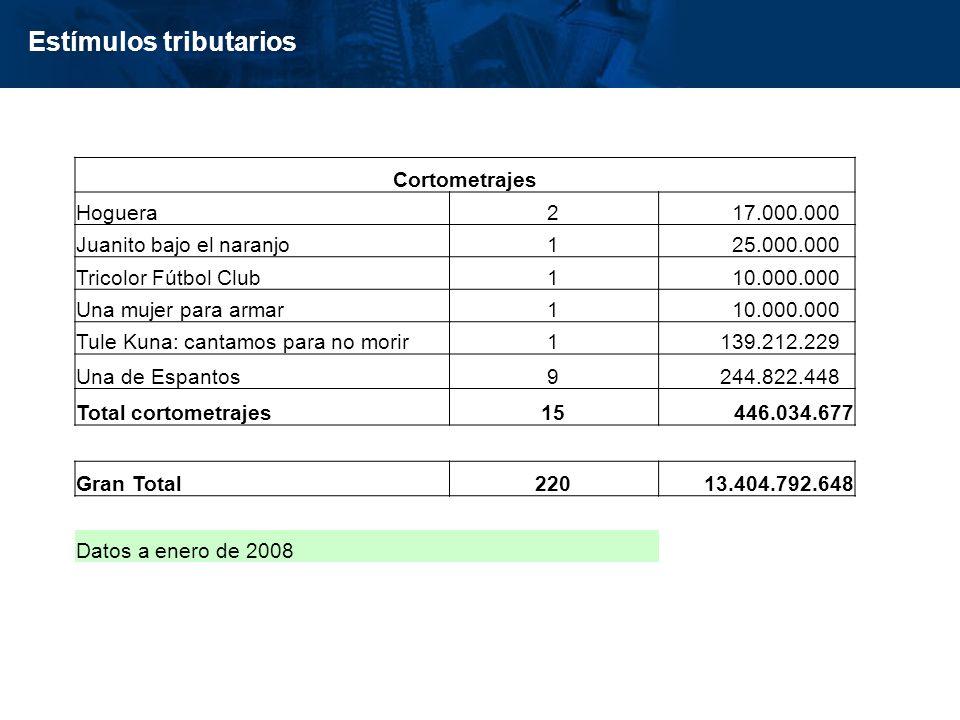 inisterio de Cultura República de Colombia Estímulos tributarios Cortometrajes Hoguera2 17.000.000 Juanito bajo el naranjo1 25.000.000 Tricolor Fútbol Club1 10.000.000 Una mujer para armar1 10.000.000 Tule Kuna: cantamos para no morir1 139.212.229 Una de Espantos9 244.822.448 Total cortometrajes15446.034.677 Gran Total22013.404.792.648 Datos a enero de 2008
