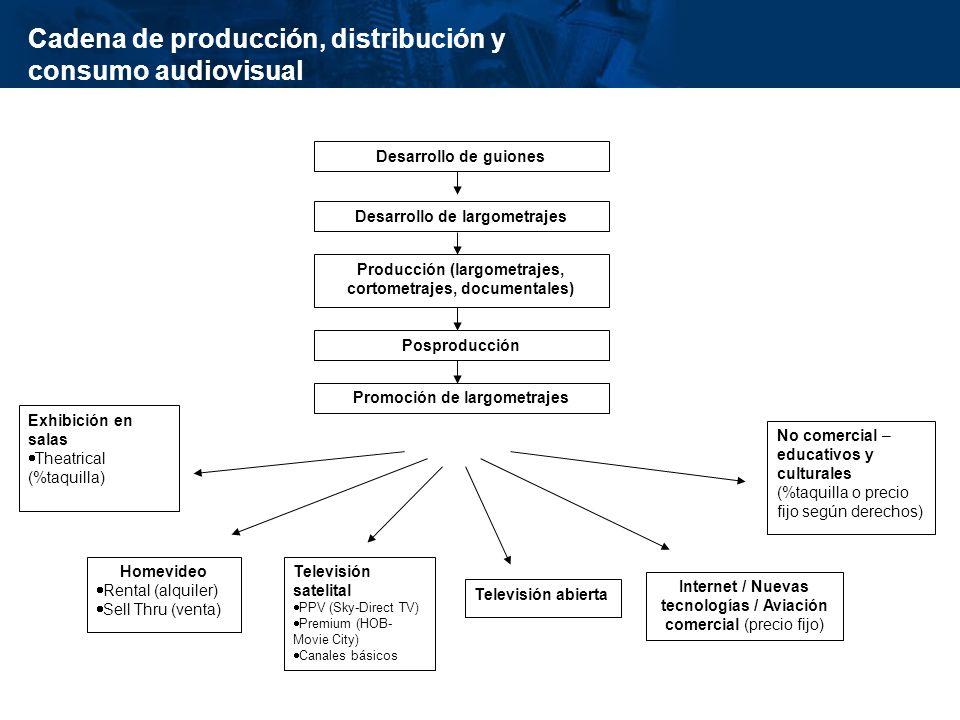 inisterio de Cultura República de Colombia Producción El número de producciones estrenadas anualmente va en aumento (el promedio pasó de 4 a 8( antes y después de 2003)
