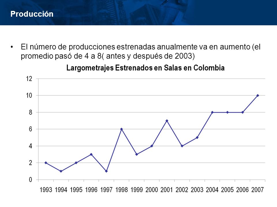 inisterio de Cultura República de Colombia Producción El número de producciones estrenadas anualmente va en aumento (el promedio pasó de 4 a 8( antes