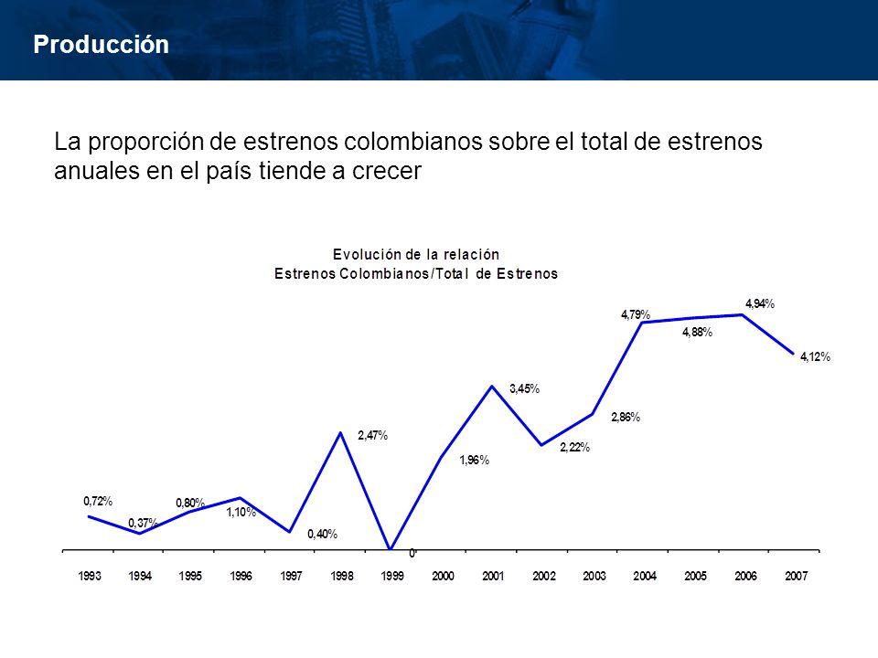 inisterio de Cultura República de Colombia Producción La proporción de estrenos colombianos sobre el total de estrenos anuales en el país tiende a cre