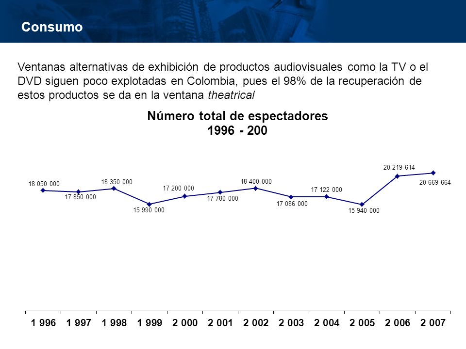 inisterio de Cultura República de Colombia Consumo Ventanas alternativas de exhibición de productos audiovisuales como la TV o el DVD siguen poco explotadas en Colombia, pues el 98% de la recuperación de estos productos se da en la ventana theatrical