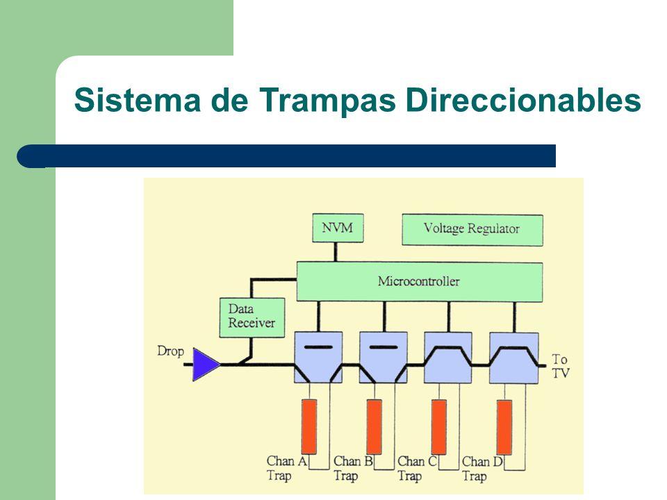 Sistema de Trampas Direccionables
