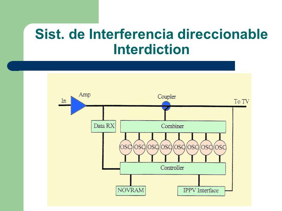 Sist. de Interferencia direccionable Interdiction
