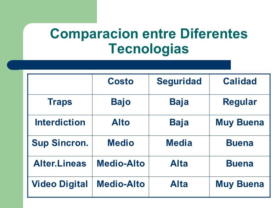 Comparacion entre Diferentes Tecnologias CostoSeguridadCalidad TrapsBajoBajaRegular InterdictionAltoBajaMuy Buena Sup Sincron.MedioMediaBuena Alter.Li
