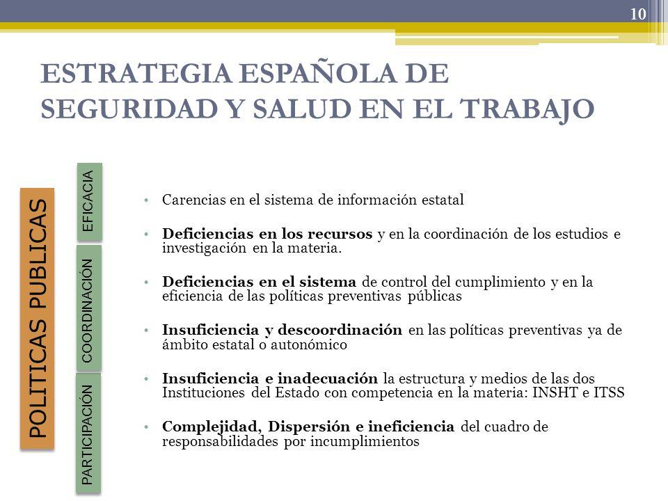10 ESTRATEGIA ESPAÑOLA DE SEGURIDAD Y SALUD EN EL TRABAJO Carencias en el sistema de información estatal Deficiencias en los recursos y en la coordina