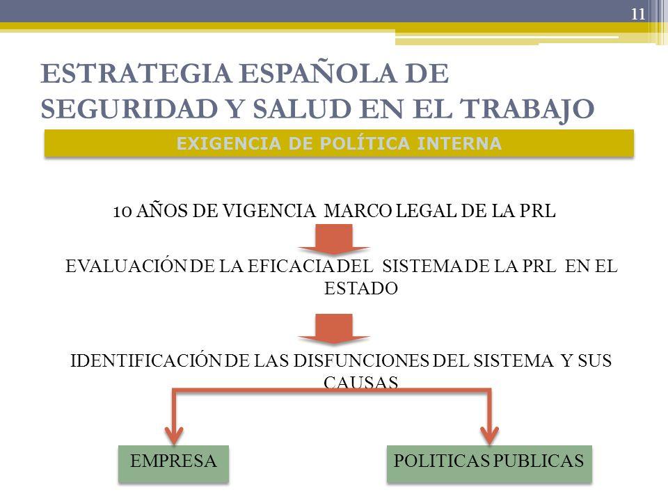 11 ESTRATEGIA ESPAÑOLA DE SEGURIDAD Y SALUD EN EL TRABAJO 10 AÑOS DE VIGENCIA MARCO LEGAL DE LA PRL 11 EXIGENCIA DE POLÍTICA INTERNA EVALUACIÓN DE LA
