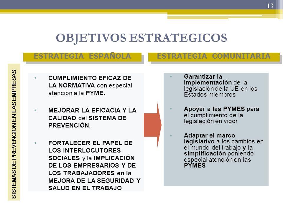 13 OBJETIVOS ESTRATEGICOS Garantizar la implementación de la legislación de la UE en los Estados miembros Apoyar a las PYMES para el cumplimiento de l