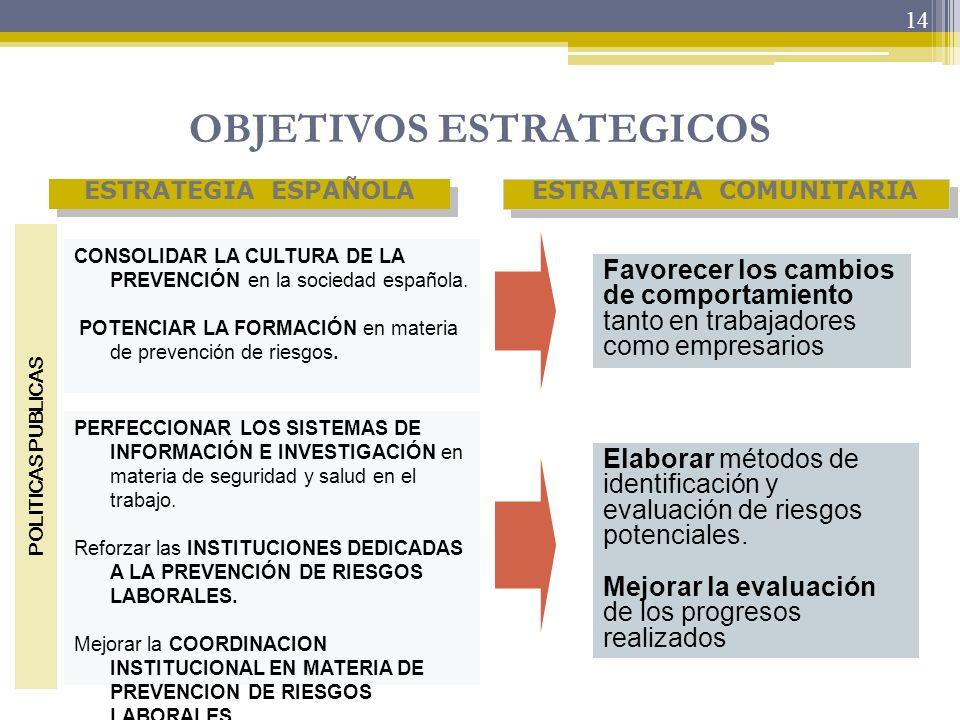 14 OBJETIVOS ESTRATEGICOS Favorecer los cambios de comportamiento tanto en trabajadores como empresarios ESTRATEGIA ESPAÑOLA ESTRATEGIA COMUNITARIA El