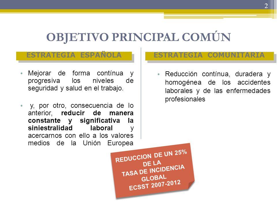 2 OBJETIVO PRINCIPAL COMÚN Reducción contínua, duradera y homogénea de los accidentes laborales y de las enfermedades profesionales Mejorar de forma c