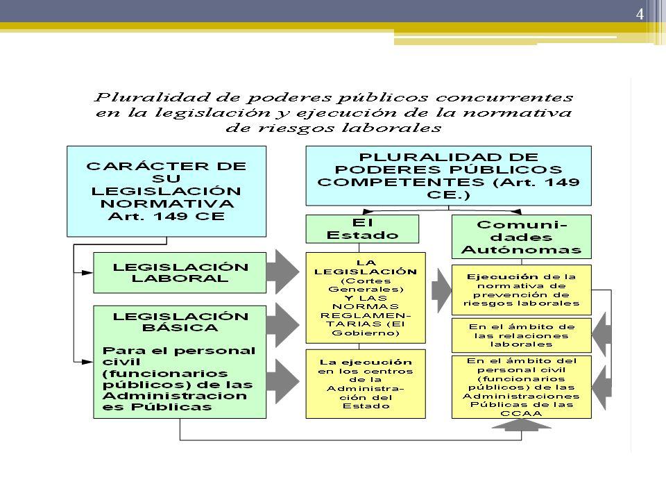 5 PROCESO HACIA LA APROBACIÓN DE LA ESTRATEGIA ESPAÑOLA DECLARACIÓN DE JULIO 2004 DEL GOBIERNO Y AGENTES SOCIALES SOBRE DIALOGO SOCIAL: La constitución de una mesa específica de prevención de riesgos laborales.