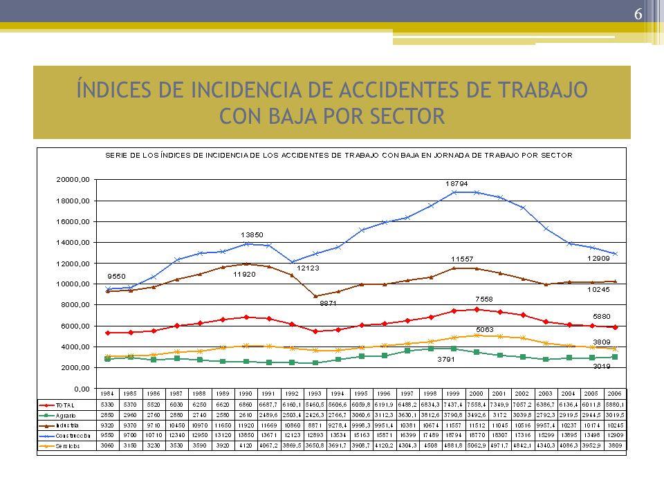 7 ÍNDICES DE INCIDENCIA DE ACCIDENTES MORTALES EN JORNADA DE TRABAJO POR SECTOR