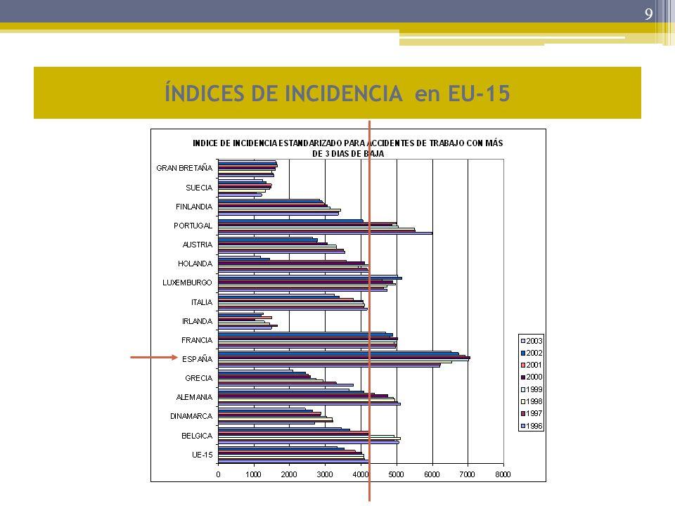 9 ÍNDICES DE INCIDENCIA en EU-15