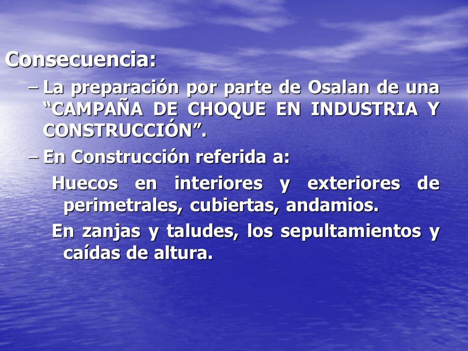 PLAN DE CHOQUE EN EL SECTOR DE LA CONSTRUCCION TERRITOBRASR11R12R13R14R21R22R23 EUSKADI209373657224133014997280 R11= 35,16 %PERIMETRALES R12= 27,32 %HUECOS INTERIORES Y ESCALERAS R13= 11,79 %CUBIERTAS R14= 15,76%ANDAMIOS R21= 7,11 %SEPULTAMIENTOS R22= 4,63 %CAIDA DE OBJETOS R23= 13,37 % CAIDAS DE ALTURA DEFICIENCIAS ENCONTRADAS POR OSALAN