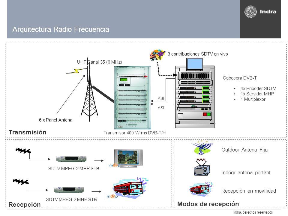 Indra, derechos reservados Sistema Real Sistema Radiante Transmisor y Cabecera DVB-T Coordina: Colaboran: Inyección de Interactivos:
