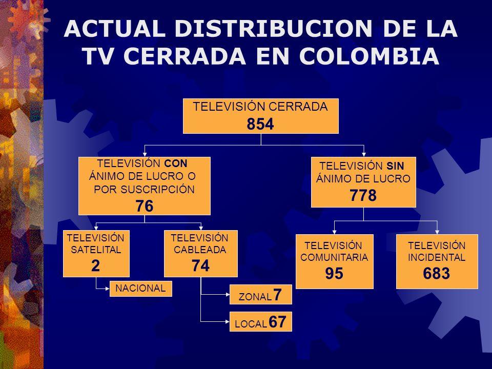 TELEVISIÓN CERRADA 854 TELEVISIÓN CON ÁNIMO DE LUCRO O POR SUSCRIPCIÓN 76 TELEVISIÓN SIN ÁNIMO DE LUCRO 778 TELEVISIÓN CABLEADA 74 TELEVISIÓN SATELITA
