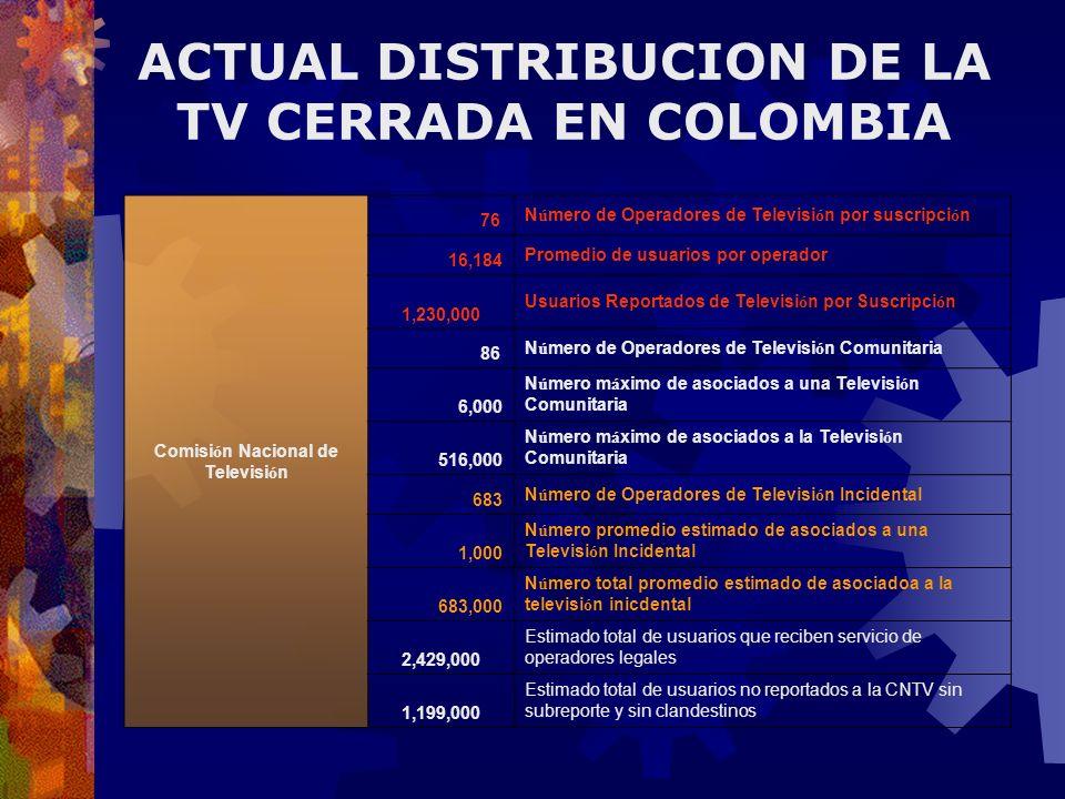 Comisión Nacional de Televisión 76 Número de Operadores de Televisión por suscripción 16,184 Promedio de usuarios por operador 1,230,000 Usuarios Repo
