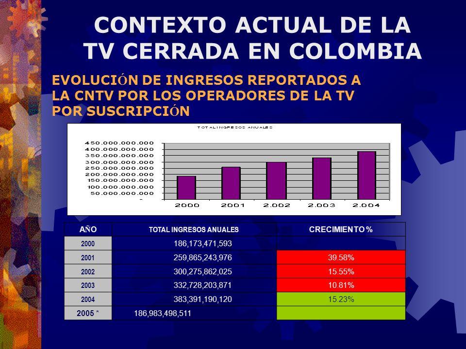 EVOLUCI Ó N DE INGRESOS REPORTADOS A LA CNTV POR LOS OPERADORES DE LA TV POR SUSCRIPCI Ó N AÑOAÑO TOTAL INGRESOS ANUALES CRECIMIENTO % 2000 186,173,47