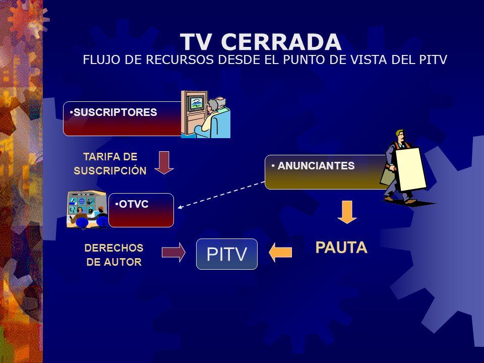 TV CERRADA ANUNCIANTES SUSCRIPTORES OTVC PITV TARIFA DE SUSCRIPCIÓN DERECHOS DE AUTOR PAUTA FLUJO DE RECURSOS DESDE EL PUNTO DE VISTA DEL PITV