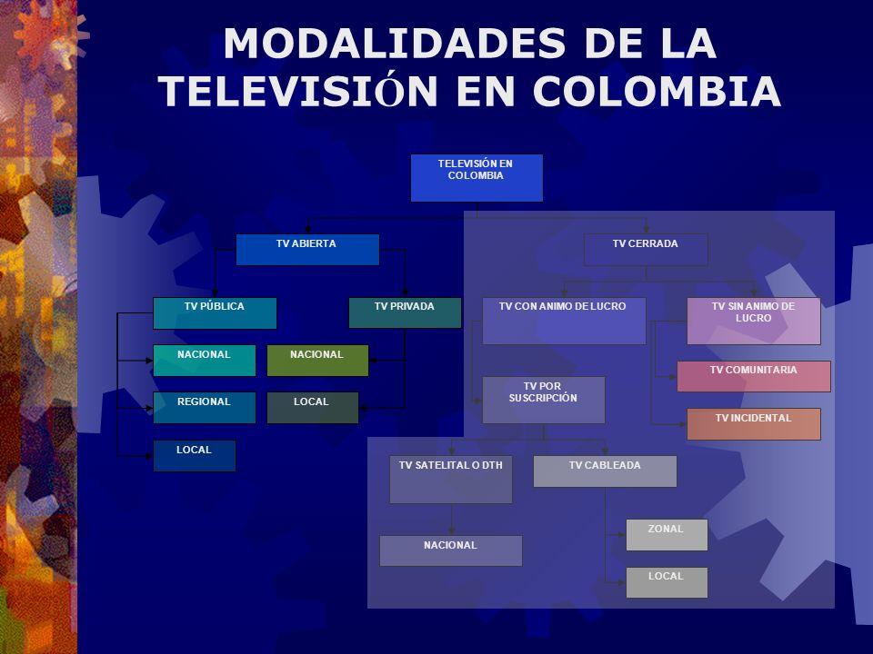 MODALIDADES DE LA TELEVISI Ó N EN COLOMBIA TELEVISIÓN EN COLOMBIA TV ABIERTA TV PÚBLICATV PRIVADA TV CERRADA TV CON ANIMO DE LUCROTV SIN ANIMO DE LUCR