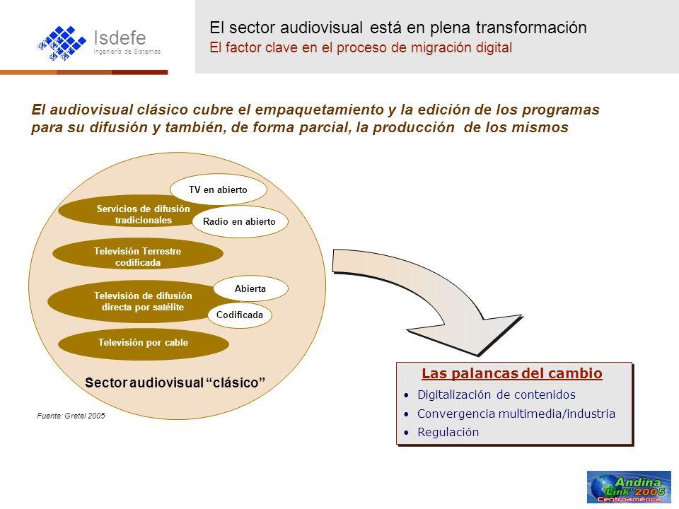 Isdefe Ingeniería de Sistemas Las palancas del cambio Digitalización de contenidos Convergencia multimedia/industria Regulación Las palancas del cambi