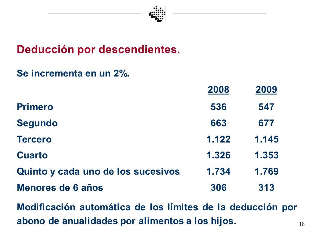 18 Deducción por descendientes. Se incrementa en un 2%. 20082009 Primero536547 Segundo663677 Tercero1.1221.145 Cuarto1.3261.353 Quinto y cada uno de l