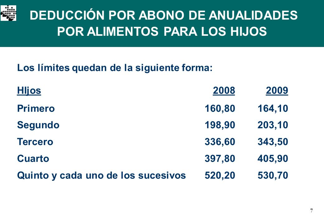 7 Los límites quedan de la siguiente forma: HIjos 20082009 Primero160,80164,10 Segundo198,90203,10 Tercero336,60343,50 Cuarto397,80405,90 Quinto y cada uno de los sucesivos520,20530,70 DEDUCCIÓN POR ABONO DE ANUALIDADES POR ALIMENTOS PARA LOS HIJOS