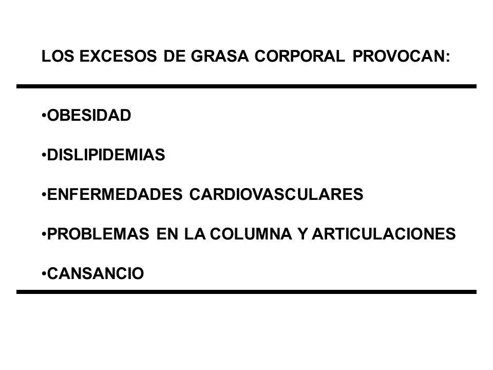 LOS EXCESOS DE GRASA CORPORAL PROVOCAN: OBESIDAD DISLIPIDEMIAS ENFERMEDADES CARDIOVASCULARES PROBLEMAS EN LA COLUMNA Y ARTICULACIONES CANSANCIO