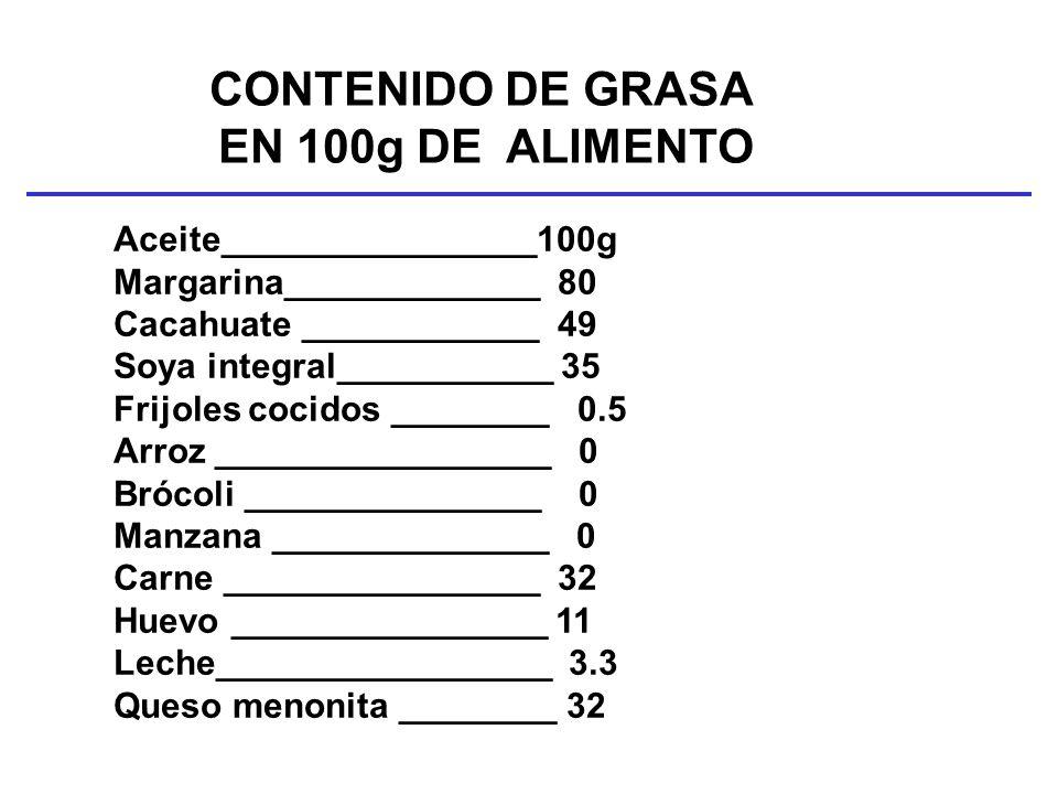 CONTENIDO DE GRASA EN 100g DE ALIMENTO Aceite________________100g Margarina_____________ 80 Cacahuate ____________ 49 Soya integral___________ 35 Frij
