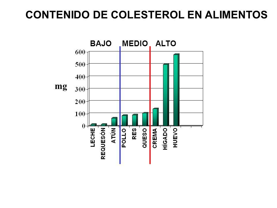BAJO MEDIO ALTO CONTENIDO DE COLESTEROL EN ALIMENTOS mg