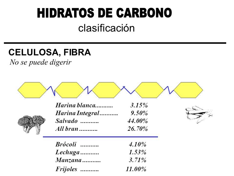 clasificación CELULOSA, FIBRA No se puede digerir Harina blanca........... 3.15% Harina Integral........... 9.50% Salvado........... 44.00% All bran..