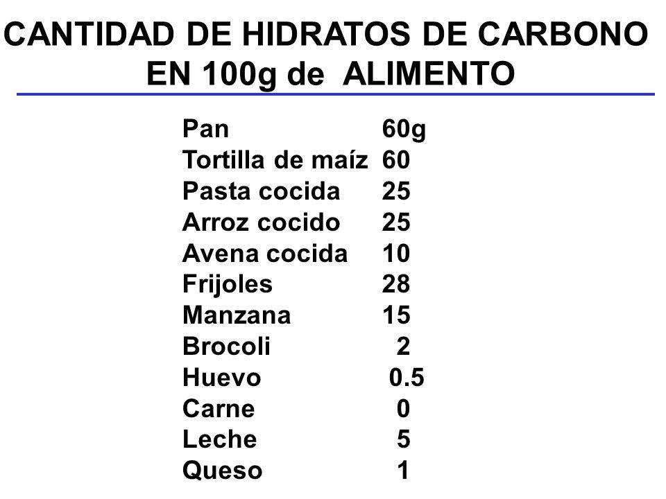 CANTIDAD DE HIDRATOS DE CARBONO EN 100g de ALIMENTO Pan60g Tortilla de maíz60 Pasta cocida25 Arroz cocido25 Avena cocida10 Frijoles28 Manzana15 Brocol