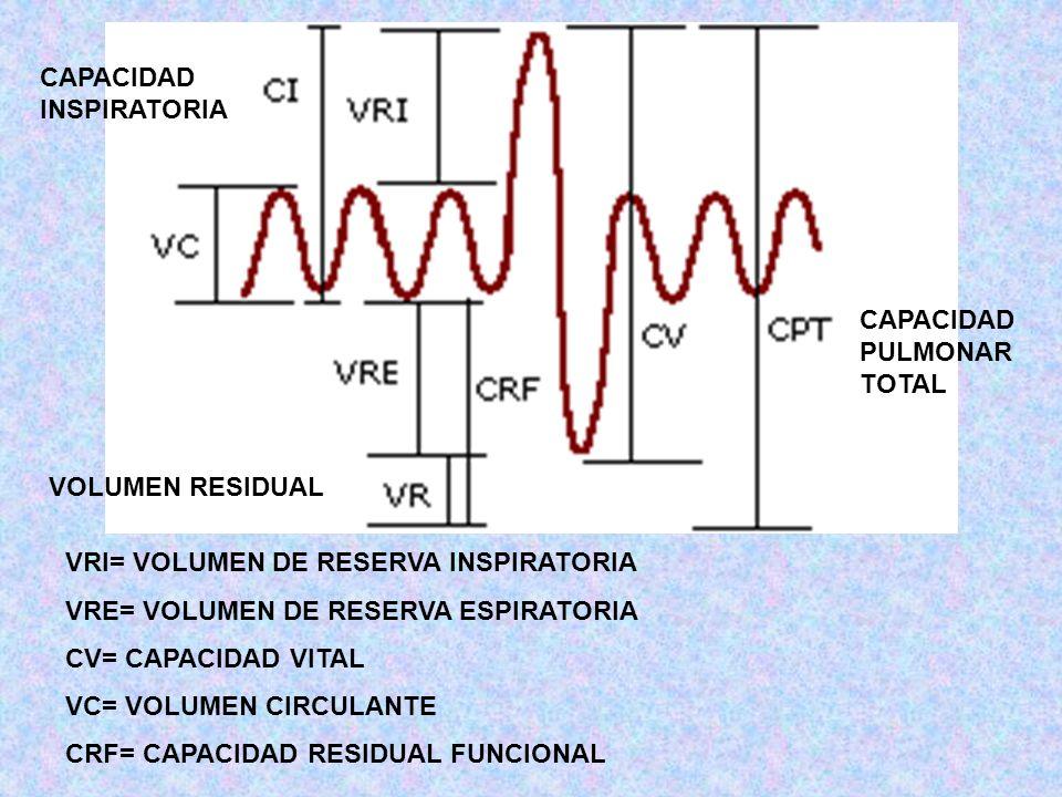 VRI= VOLUMEN DE RESERVA INSPIRATORIA VRE= VOLUMEN DE RESERVA ESPIRATORIA CV= CAPACIDAD VITAL VC= VOLUMEN CIRCULANTE CRF= CAPACIDAD RESIDUAL FUNCIONAL