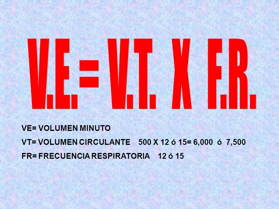 VE= VOLUMEN MINUTO VT= VOLUMEN CIRCULANTE 500 X 12 ó 15= 6,000 ó 7,500 FR= FRECUENCIA RESPIRATORIA 12 ó 15