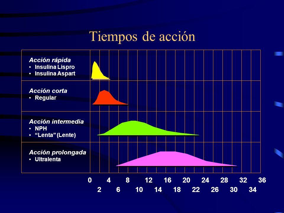 TIPOS DE INSULINAS DE ACUERDO A SU ACCION ULTRACORTA.- ( LISPRO Y ASPART ) REGULAR.- ( RAPIDA ) INTERMEDIA.- ( NPH ) PROLONGADA.- ( ULTRALENTA Y ULTRA