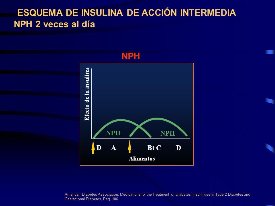 INSULINA DE ACCION INTERMEDIA METABOLISMO LA PROTAMINA Y EL ZINC PROLONGAN LA DURACION DE SU EFECTO. ABSORCION.- 1- 2 HRS ACCION.- 6 - 12 HRS EFECTO.-