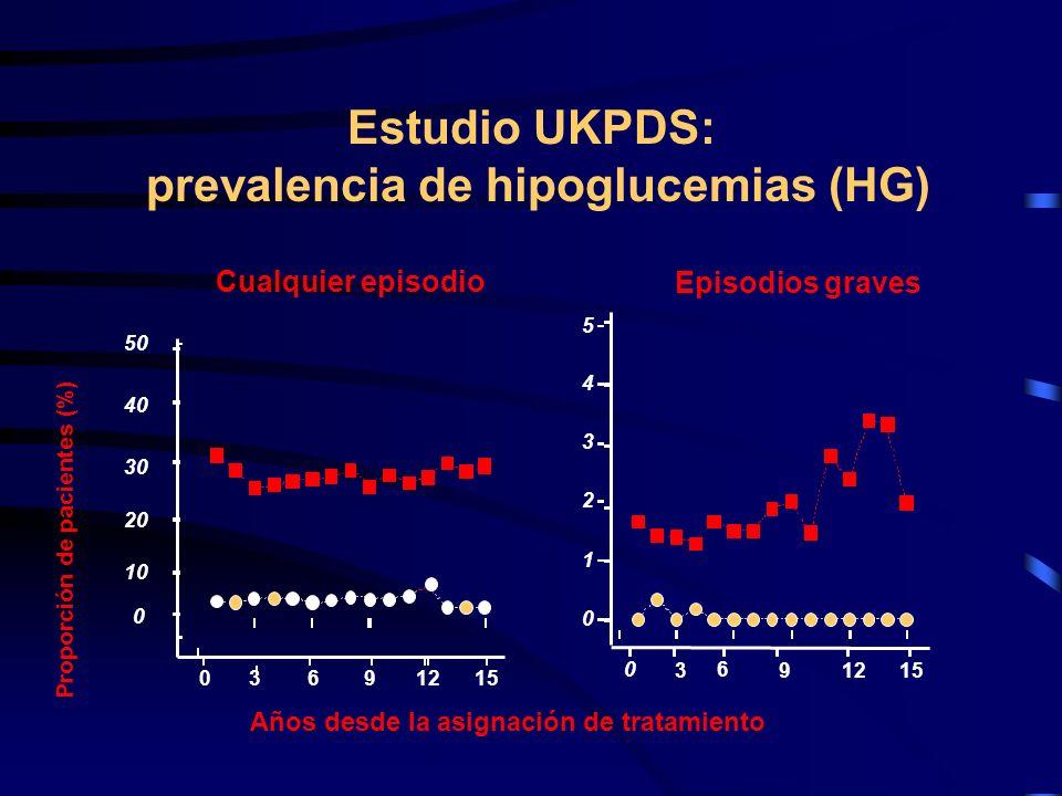 Estudio DCCT: prevalencia de hipoglucemias (HG) 3,788 episodios de HG severas 1,027 asociadas a convulsiones o coma Tasa total: 61.2/100 pacientes/año