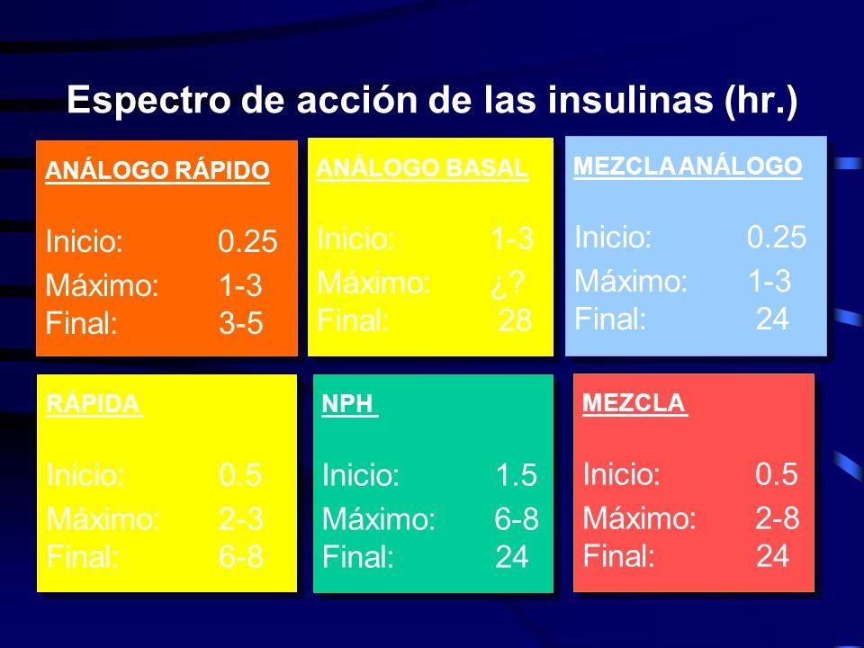 Caracteres diferenciales de los preparados de insulina ORIGENORIGENESPECTRO DE ACCIÓN ESPECTRO FORMULACIÓNFORMULACIÓN SISTEMA DE INYECCIÓN INYECCIÓN H