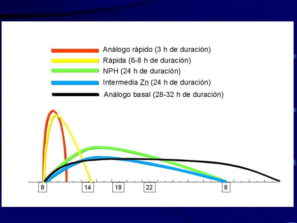 Espectro de acción de las insulinas (hr.) ANÁLOGO RÁPIDO Inicio: 0.25 Máximo:1-3 Final: 3-5 ANÁLOGO RÁPIDO Inicio: 0.25 Máximo:1-3 Final: 3-5 ANÁLOGO