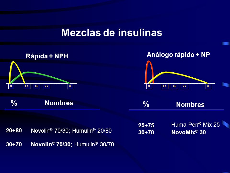 Análogo rápido (3 h de duración) NovoRapid ® ; Humalog ® Rápida (6-8 h de duración) Novolin ® R; Humulin ® R NPH (24 h de duración) Novolin ® N ; Humu