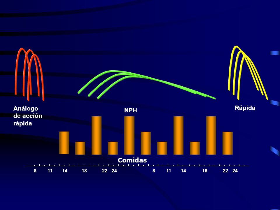 Mezclas de insulinas Rápida + NPH Análogo rápido + NP 8141822881418228 20+80 30+70 % 25+75 30+70 % Nombres Novolin ® 70/30; Humulin ® 20/80 Novolin ®