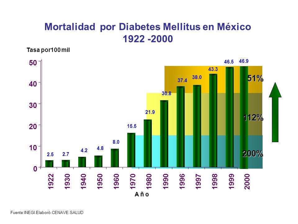 Mortalidad por Diabetes Mellitus en México 1922 -2000 Fuente:INEGI.Elaboró.CENAVE.SALUD