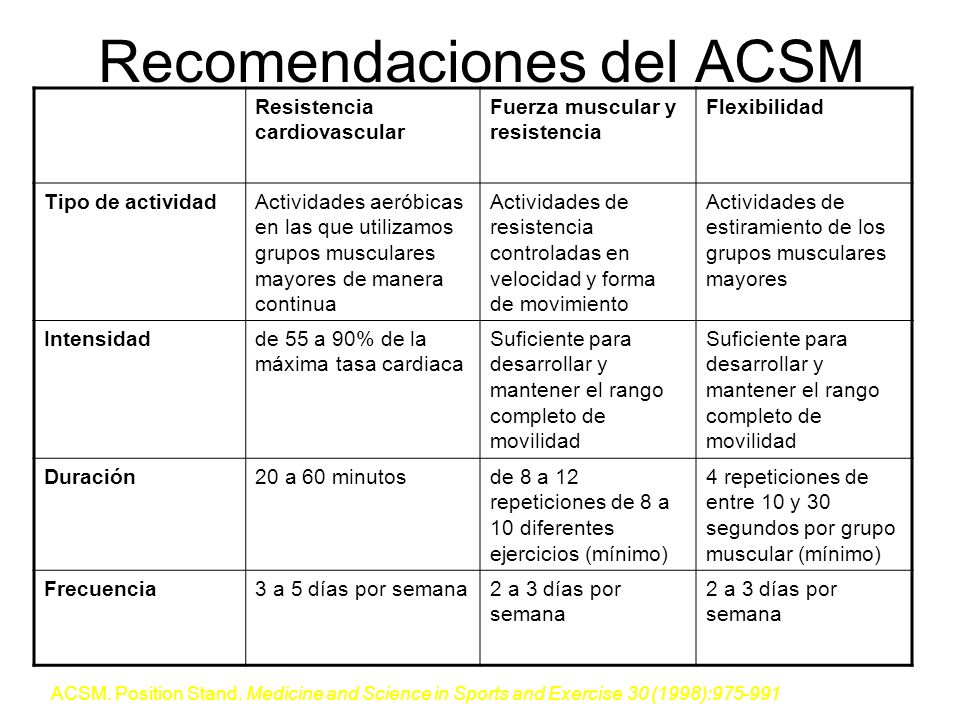 Recomendaciones del ACSM Resistencia cardiovascular Fuerza muscular y resistencia Flexibilidad Tipo de actividadActividades aeróbicas en las que utili