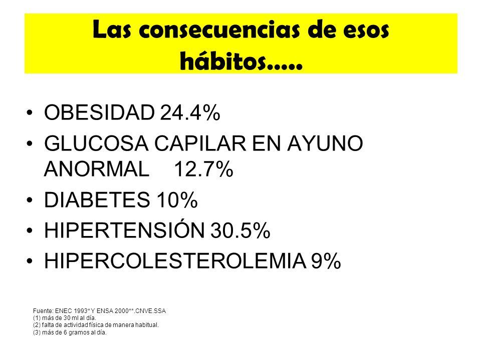 Las consecuencias de esos hábitos….. OBESIDAD 24.4% GLUCOSA CAPILAR EN AYUNO ANORMAL 12.7% DIABETES 10% HIPERTENSIÓN 30.5% HIPERCOLESTEROLEMIA 9% Fuen