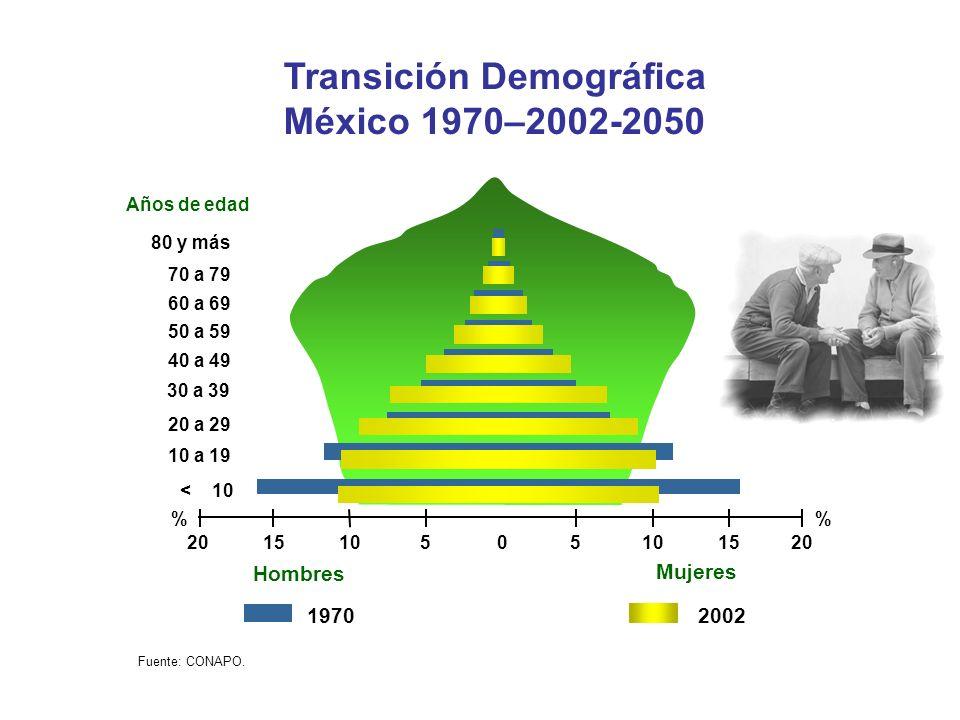 Transición Demográfica México 1970–2002-2050 1970 Fuente: CONAPO. Mujeres Hombres % 0102010205515 Años de edad 30 a 39 40 a 49 50 a 59 60 a 69 70 a 79