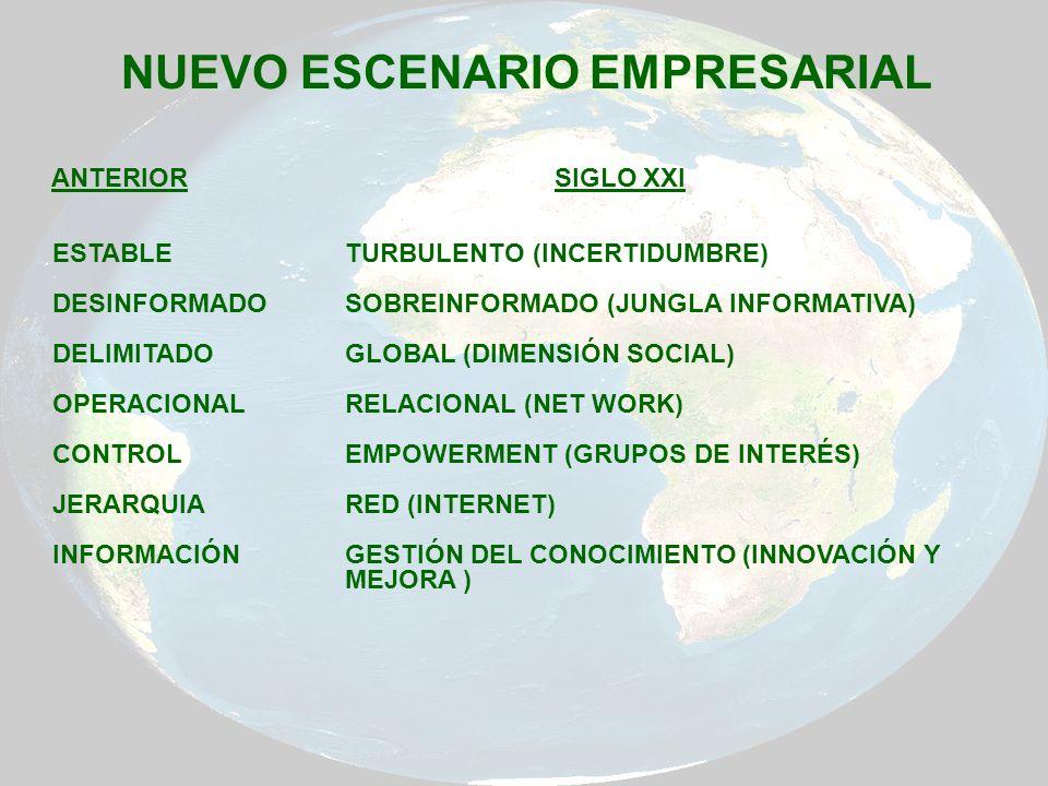 NUEVO ESCENARIO EMPRESARIAL ANTERIORSIGLO XXI ESTABLE TURBULENTO (INCERTIDUMBRE) DESINFORMADO SOBREINFORMADO (JUNGLA INFORMATIVA) DELIMITADO GLOBAL (D